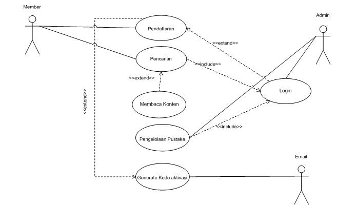 model requirement e